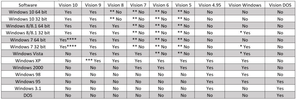 Vision Software to Windows compatibility chart.