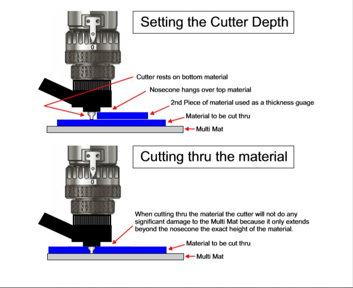Image showing how to set your cutout tool for cutting plastic.